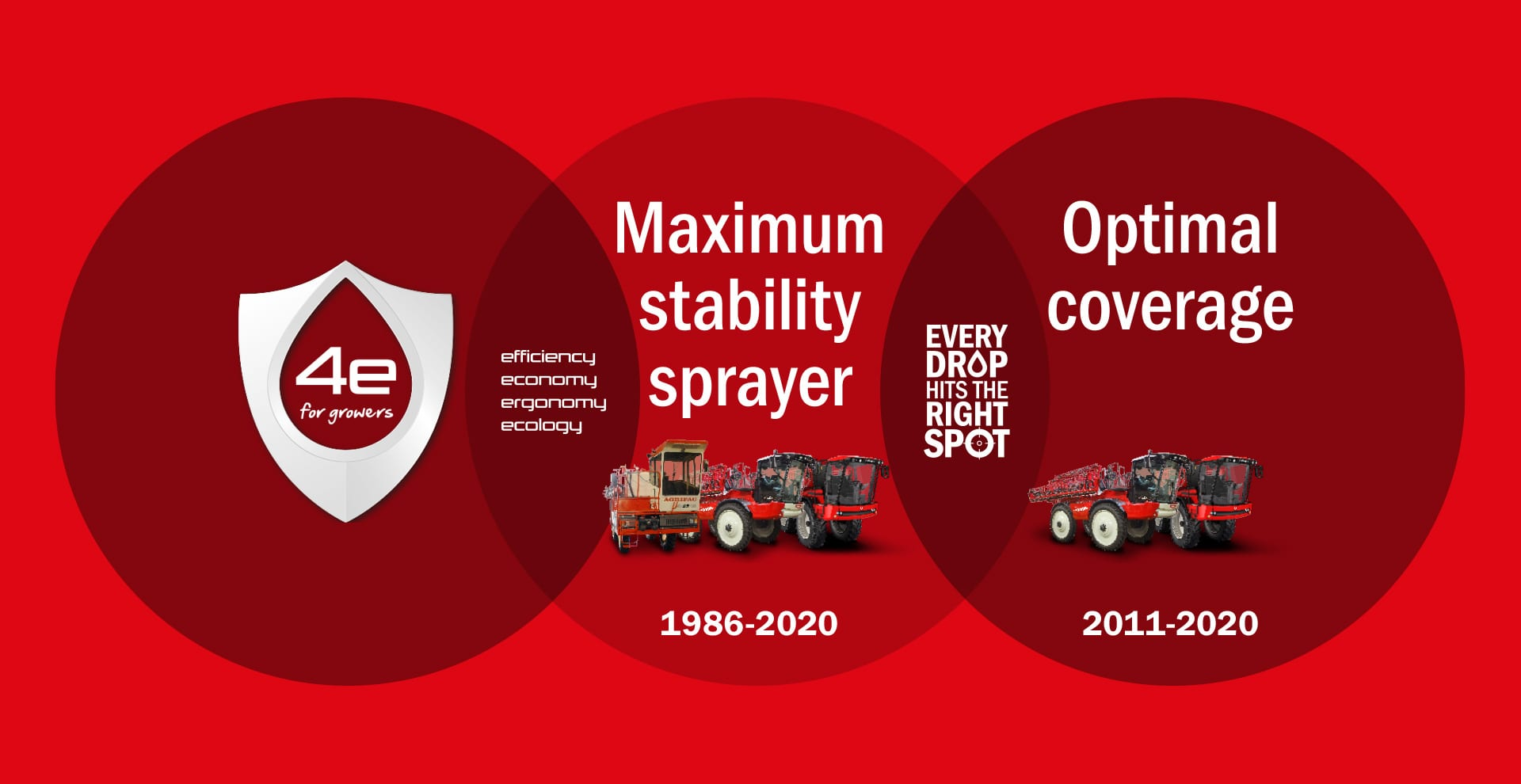 Agrifac 4e for Growers